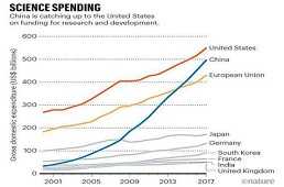 美最新《科学与工程指标》报告指出:中美研发支出差距